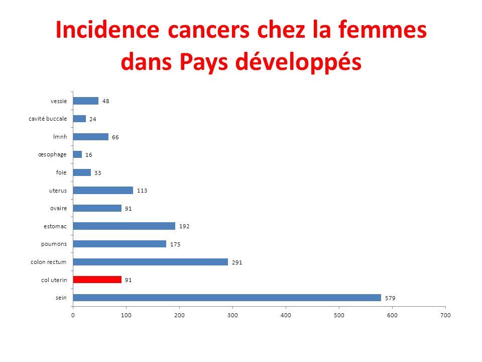 Incidence cancers chez la femmes dans Pays développés