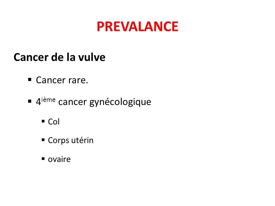 PREVALANCE Cancer de la vulve Cancer rare. 4 ième cancer gynécologique Col Corps utérin ovaire