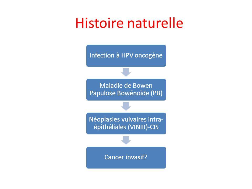 Histoire naturelle Infection à HPV oncogène Maladie de Bowen Papulose Bowénoïde (PB) Néoplasies vulvaires intra- épithéliales (VINIII)-CIS Cancer inva