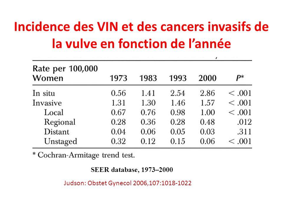 Incidence des VIN et des cancers invasifs de la vulve en fonction de lannée Judson: Obstet Gynecol 2006,107:1018-1022 SEER database, 1973–2000