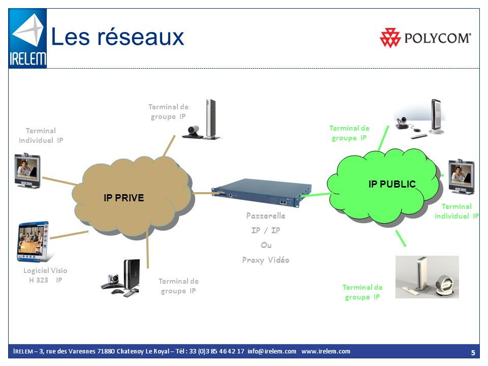 5 IP PRIVE IP PUBLIC Logiciel Visio H 323 IP Passerelle IP / IP Ou Proxy Vidéo Terminal de groupe IP Terminal Individuel IP Terminal de groupe IP Term