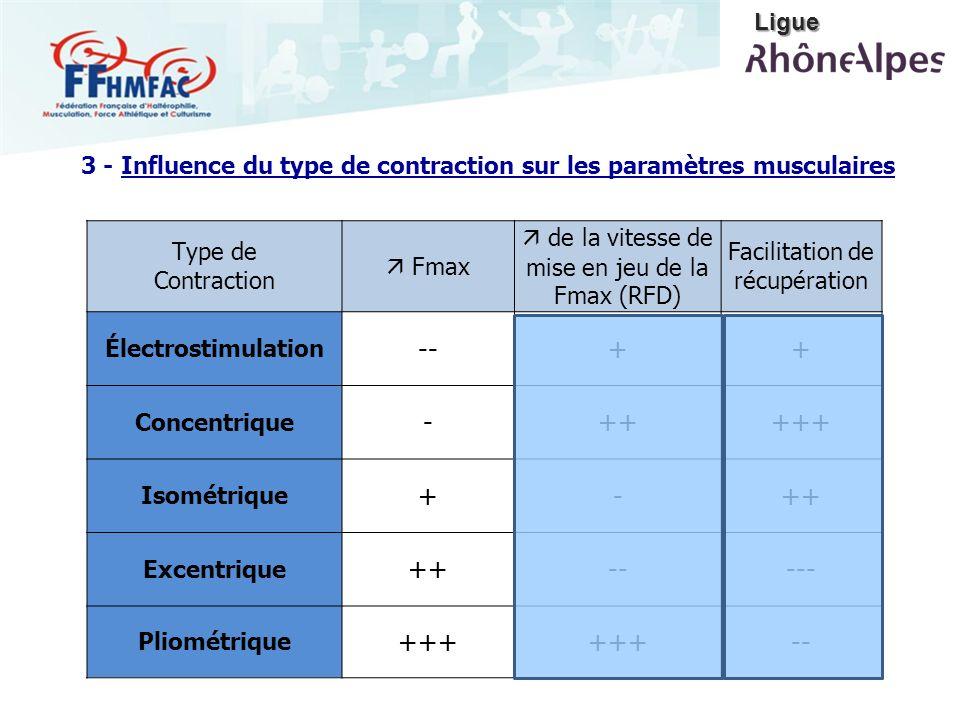 3 - Influence du type de contraction sur les paramètres musculaires Type de Contraction Fmax de la vitesse de mise en jeu de la Fmax (RFD) Facilitatio