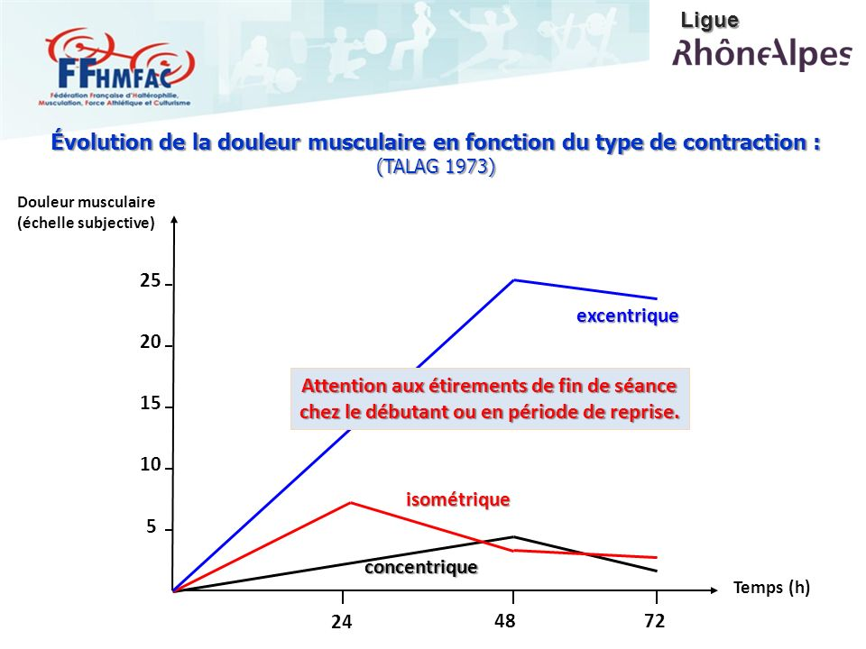 concentrique isométrique excentrique Douleur musculaire (échelle subjective) 24 4872 5 10 15 20 25 Temps (h) Évolution de la douleur musculaire en fon