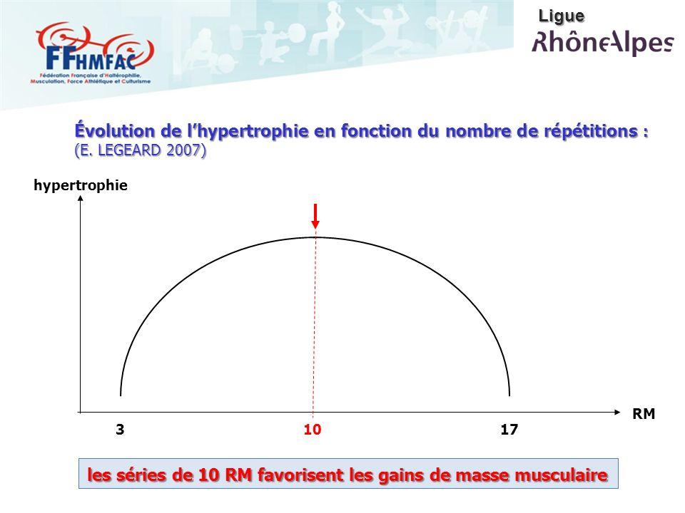 317 RM hypertrophie les séries de 10 RM favorisent les gains de masse musculaire Évolution de lhypertrophie en fonction du nombre de répétitions : (E.