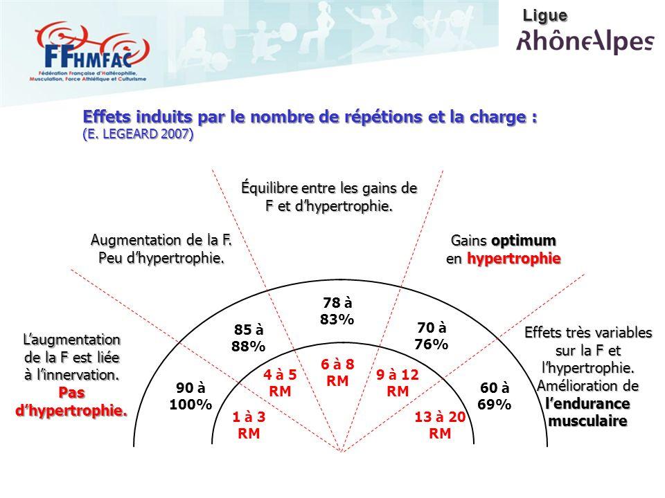 Effets induits par le nombre de répétions et la charge : (E. LEGEARD 2007) 1 à 3 RM 4 à 5 RM 6 à 8 RM 9 à 12 RM 13 à 20 RM 90 à 100% 85 à 88% 78 à 83%