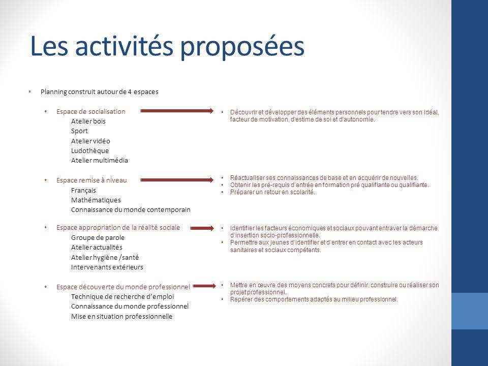 Les activités proposées Planning construit autour de 4 espaces Espace de socialisation Atelier bois Sport Atelier vidéo Ludothèque Atelier multimédia