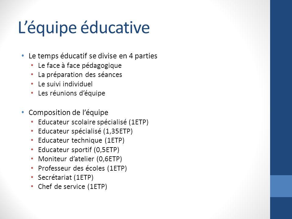 Léquipe éducative Le temps éducatif se divise en 4 parties Le face à face pédagogique La préparation des séances Le suivi individuel Les réunions déqu