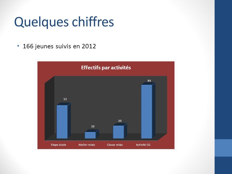 Quelques chiffres 166 jeunes suivis en 2012