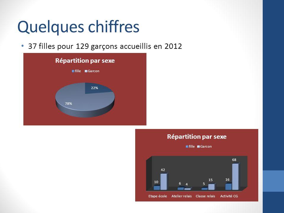 Quelques chiffres 37 filles pour 129 garçons accueillis en 2012