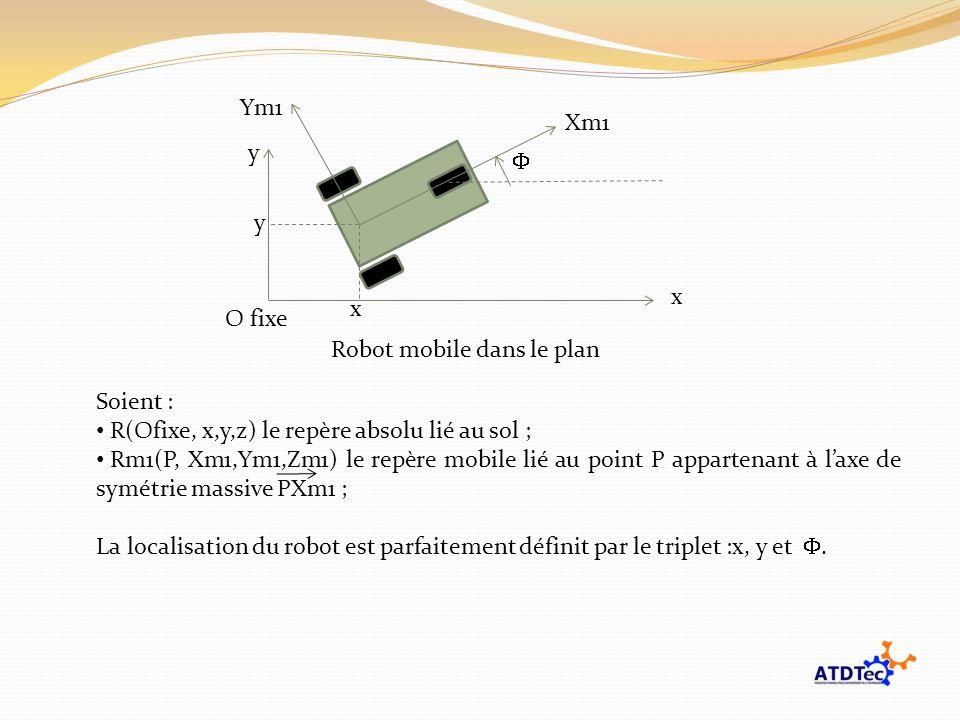 O fixe x y Xm1 Ym1 y x Robot mobile dans le plan Soient : R(Ofixe, x,y,z) le repère absolu lié au sol ; Rm1(P, Xm1,Ym1,Zm1) le repère mobile lié au po