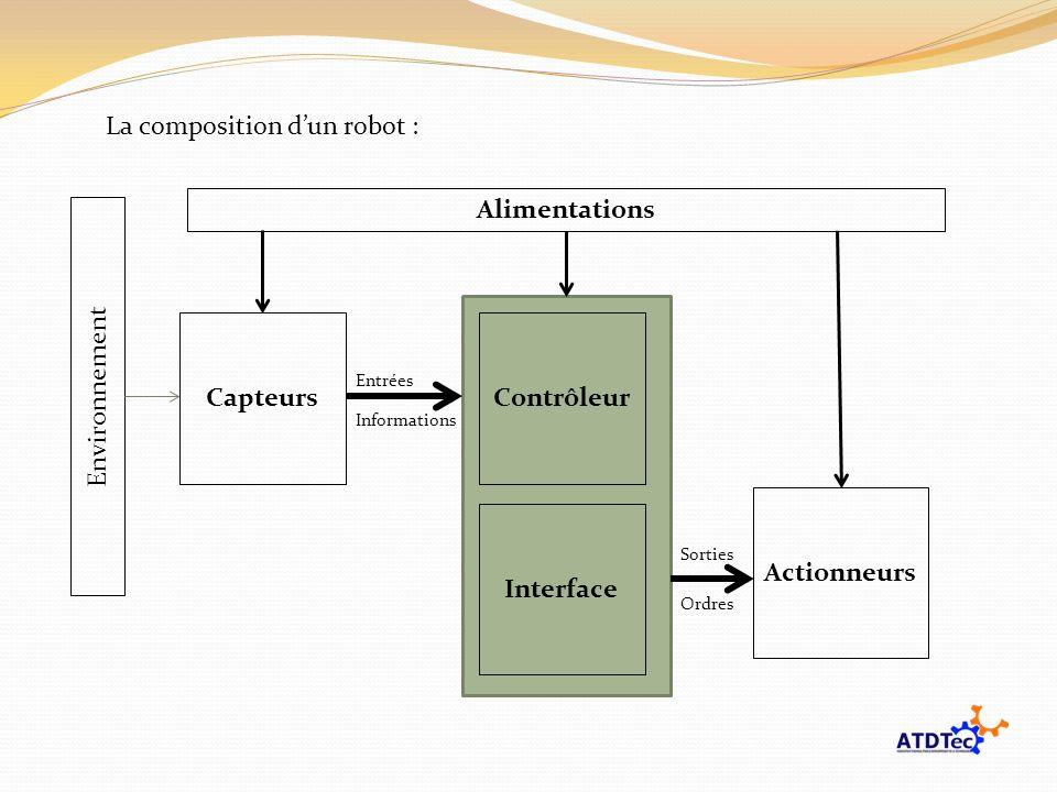 La composition dun robot : Actionneurs CapteursContrôleur Entrées Sorties Ordres Informations Interface Alimentations Environnement