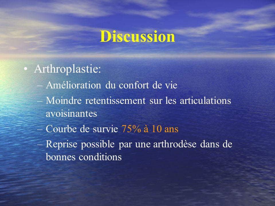 Discussion Arthroplastie: –Amélioration du confort de vie –Moindre retentissement sur les articulations avoisinantes –Courbe de survie 75% à 10 ans –R