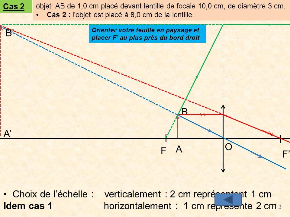 Choix de léchelle : verticalement : 2 cm représentent 1 cm Idem cas 1 horizontalement : 1 cm représente 2 cm 3 O F F A B A B Cas 2 objet AB de 1,0 cm placé devant lentille de focale 10,0 cm, de diamètre 3 cm.