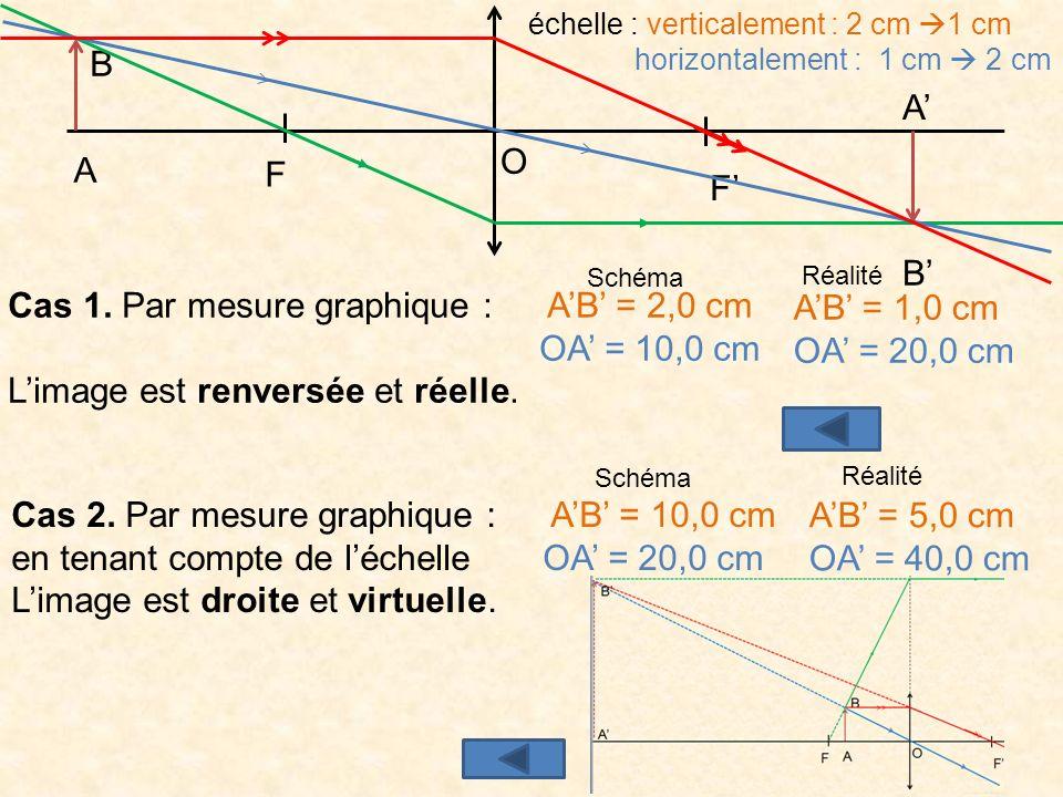 5 O F F A B O F F A B A B Tout rayon issu de B émerge en passant par B A B Cas 1 Cas 2 c.