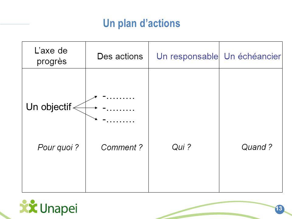 Un plan dactions 13 Un objectif Comment . Laxe de progrès Des actions Un responsable -……… Qui .