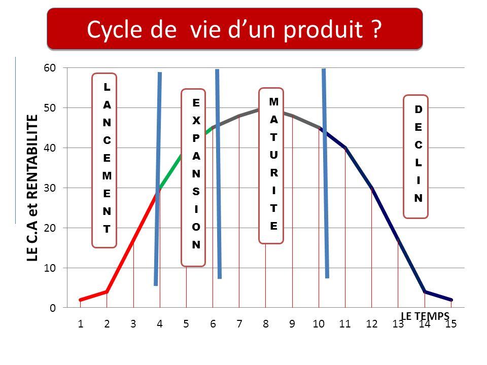 Cycle de vie dun produit ?