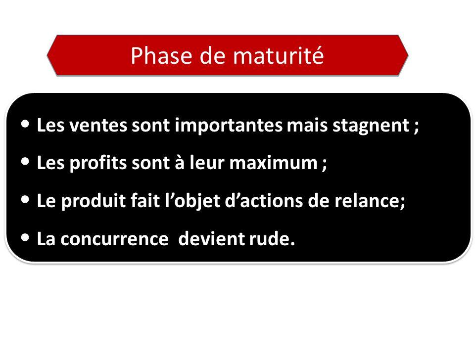 Phase de maturité Les ventes sont importantes mais stagnent ; Les profits sont à leur maximum ; Le produit fait lobjet dactions de relance; La concurrence devient rude.