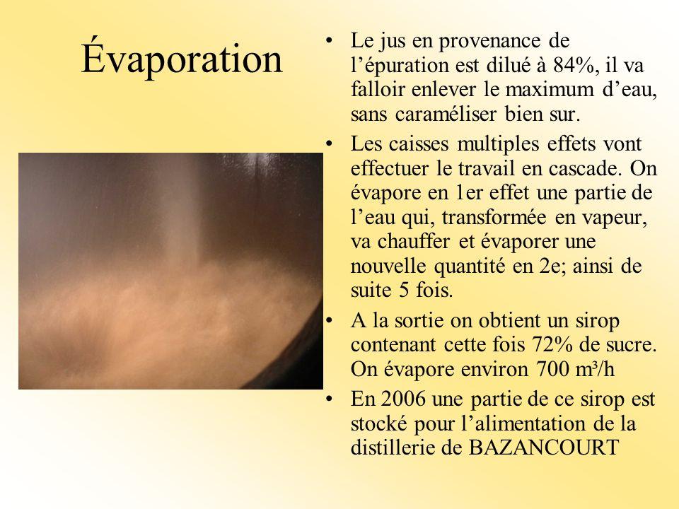 Évaporation Le jus en provenance de lépuration est dilué à 84%, il va falloir enlever le maximum deau, sans caraméliser bien sur.