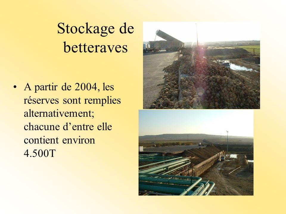 Stockage de betteraves A partir de 2004, les réserves sont remplies alternativement; chacune dentre elle contient environ 4.500T