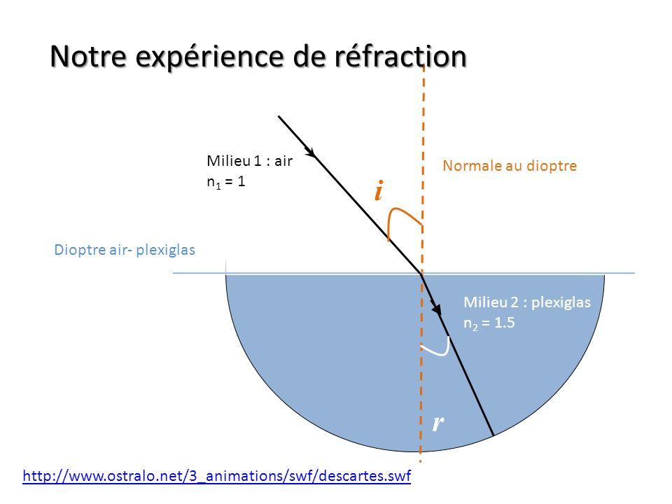 Dioptre air- plexiglas Normale au dioptre Milieu 1 : air n 1 = 1 Milieu 2 : plexiglas n 2 = 1.5 i r http://www.ostralo.net/3_animations/swf/descartes.swf Notre expérience de réfraction