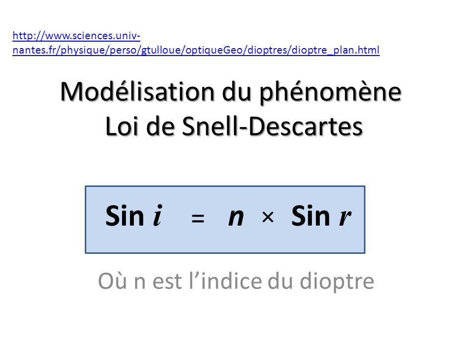 Modélisation du phénomène Loi de Snell-Descartes Où n est lindice du dioptre http://www.sciences.univ- nantes.fr/physique/perso/gtulloue/optiqueGeo/dioptres/dioptre_plan.html = Sin i Sin r n ×