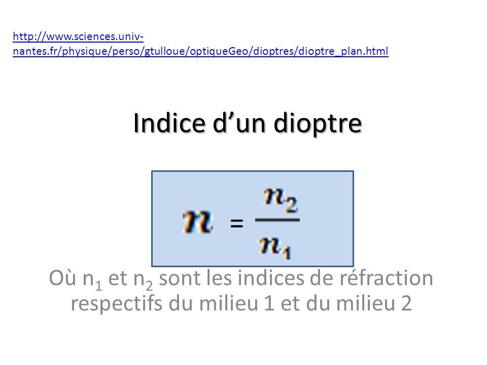 Indice dun dioptre Où n 1 et n 2 sont les indices de réfraction respectifs du milieu 1 et du milieu 2 http://www.sciences.univ- nantes.fr/physique/perso/gtulloue/optiqueGeo/dioptres/dioptre_plan.html =