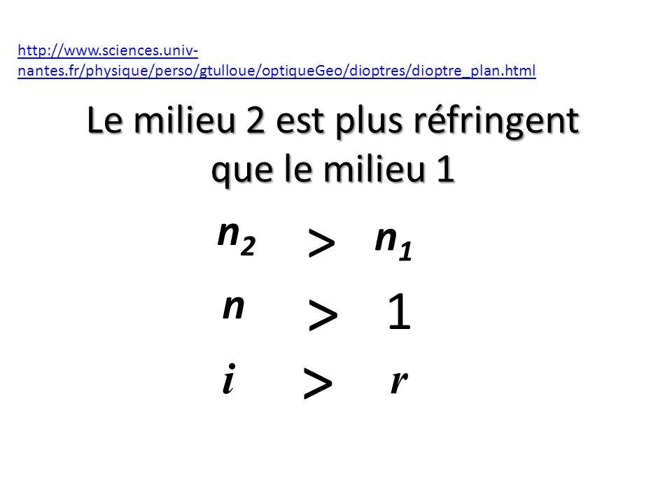 Le milieu 2 est plus réfringent que le milieu 1 http://www.sciences.univ- nantes.fr/physique/perso/gtulloue/optiqueGeo/dioptres/dioptre_plan.html > n2n2 i n1n1 n > 1 > r