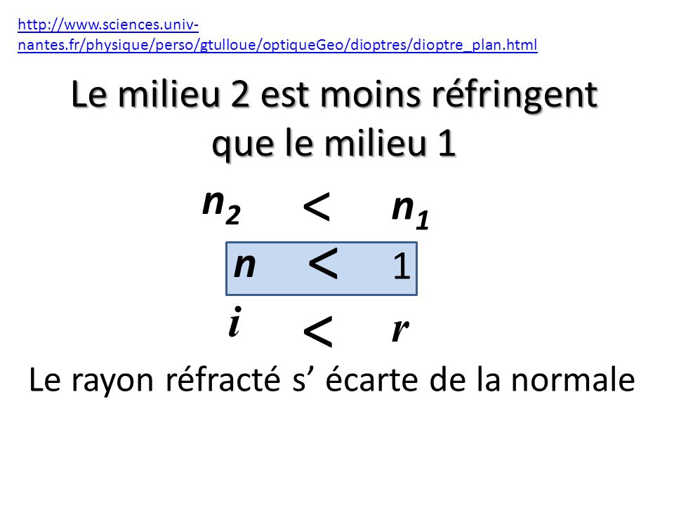 Le milieu 2 est moins réfringent que le milieu 1 http://www.sciences.univ- nantes.fr/physique/perso/gtulloue/optiqueGeo/dioptres/dioptre_plan.html < n2n2 i n1n1 n < 1 < r Le rayon réfracté s écarte de la normale