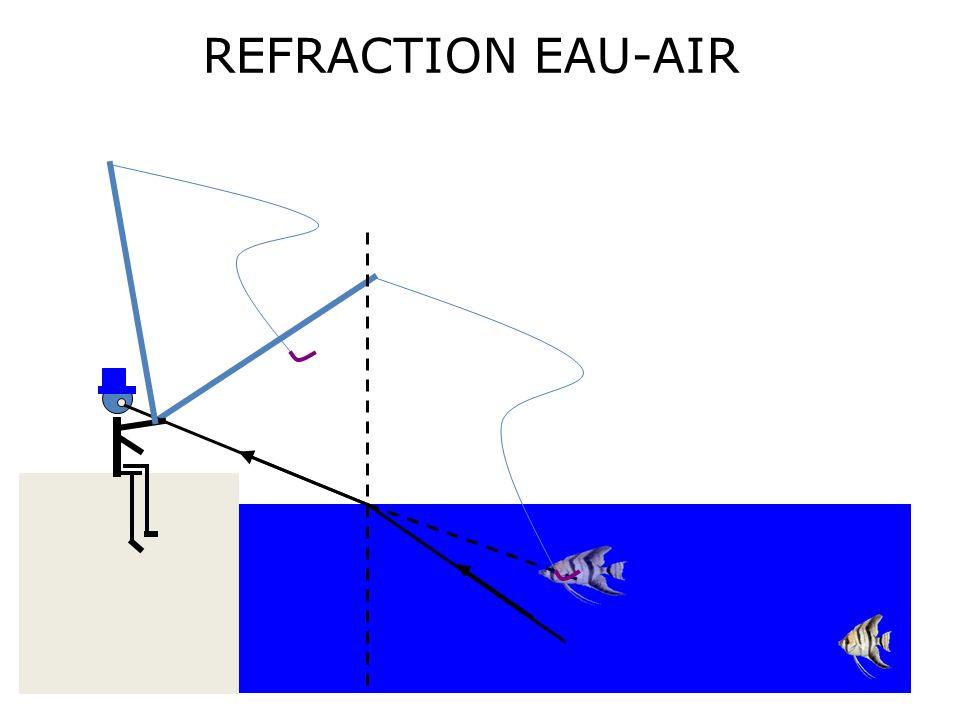 Milieu 1 Milieu 2 Par exemple de lair.Par exemple du plexiglas.