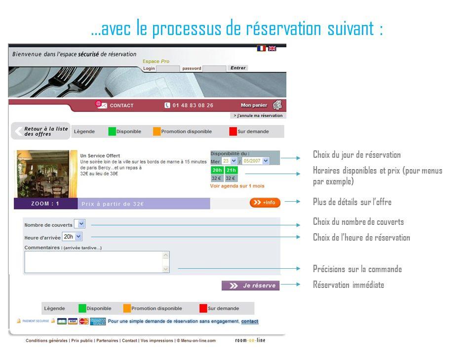 …avec le processus de réservation suivant : Choix du jour de réservation Horaires disponibles et prix (pour menus par exemple) Plus de détails sur lof