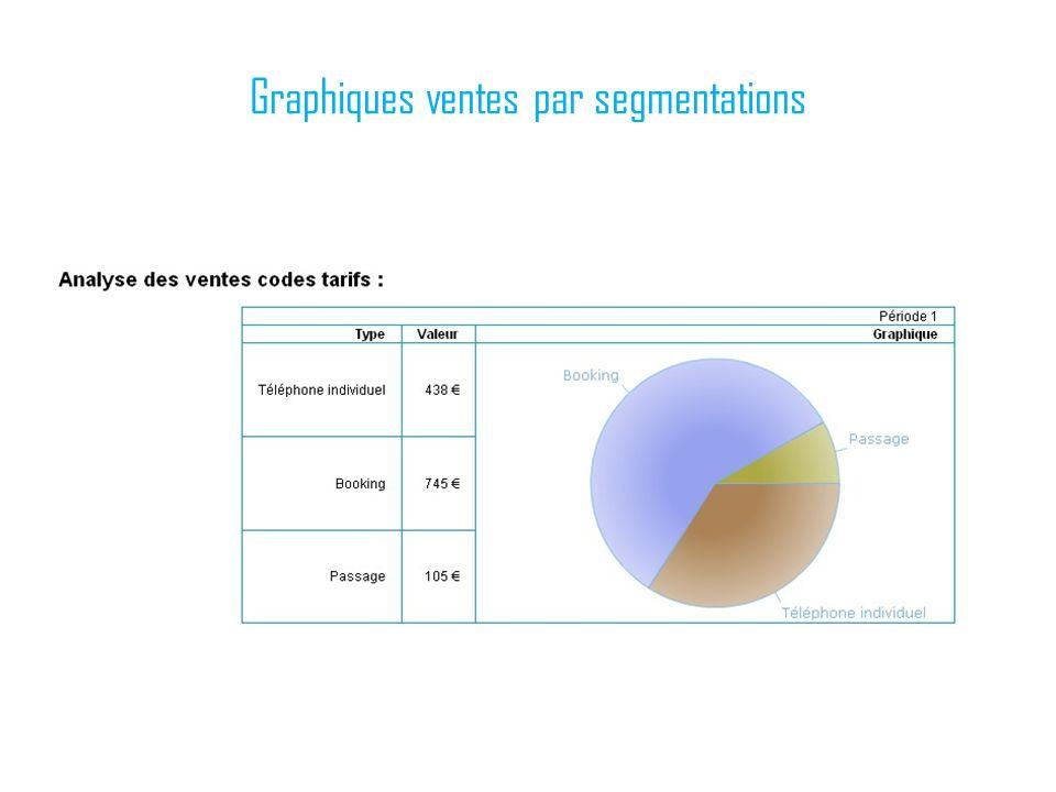 Graphiques ventes par segmentations