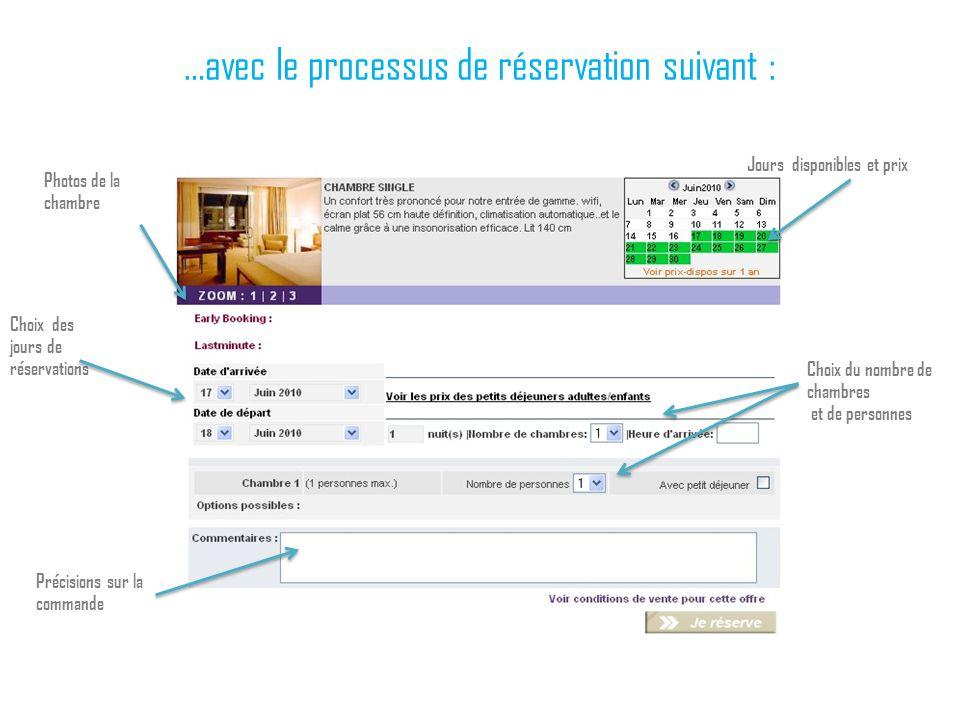 …avec le processus de réservation suivant : Jours disponibles et prix Précisions sur la commande Choix des jours de réservations Photos de la chambre