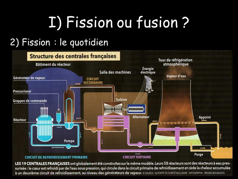 I) Fission ou fusion ? 2) Fission : le quotidien