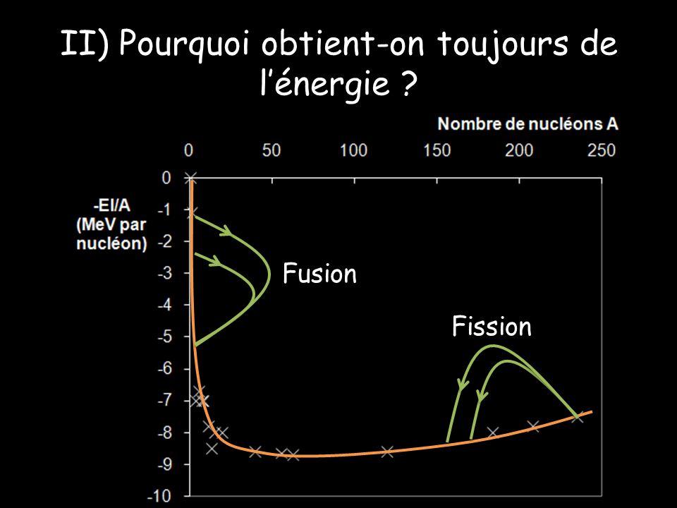 Fusion Fission
