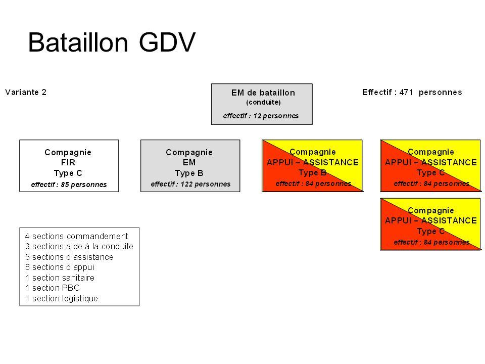 Bataillon GDV