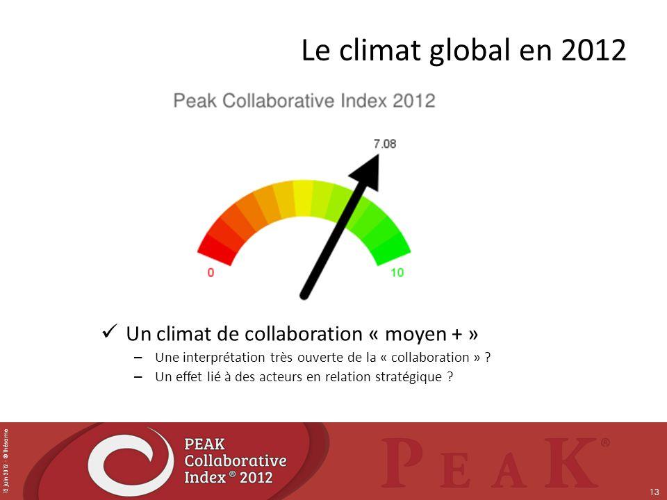 12 juin 2012 - © Thésame 13 Le climat global en 2012 Un climat de collaboration « moyen + » – Une interprétation très ouverte de la « collaboration »