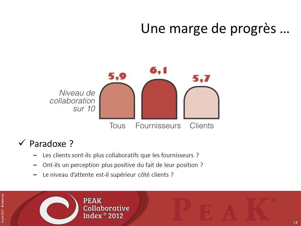 12 juin 2012 - © Thésame 14 Une marge de progrès … Paradoxe ? – Les clients sont-ils plus collaboratifs que les fournisseurs ? – Ont-ils un perception