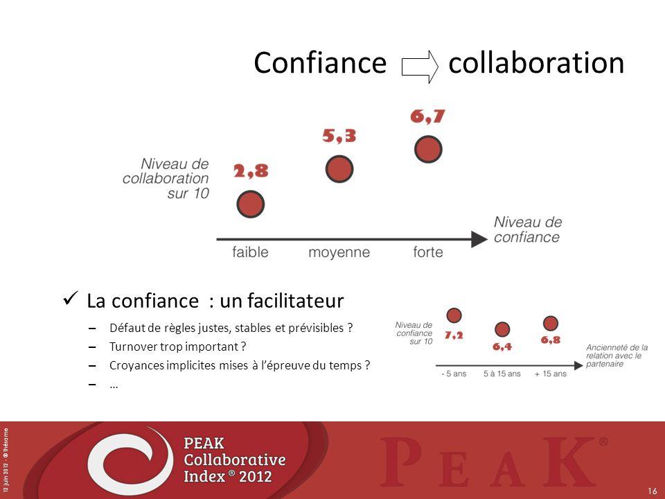 12 juin 2012 - © Thésame 16 Confiance collaboration La confiance : un facilitateur – Défaut de règles justes, stables et prévisibles ? – Turnover trop