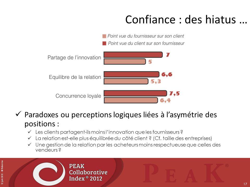 12 juin 2012 - © Thésame 17 Confiance : des hiatus … Paradoxes ou perceptions logiques liées à lasymétrie des positions : Les clients partagent-ils mo