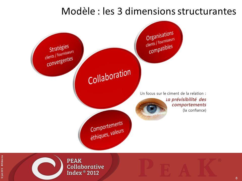 12 juin 2012 - © Thésame 8 Modèle : les 3 dimensions structurantes Un focus sur le ciment de la relation : L a prévisibilité des comportements (la con