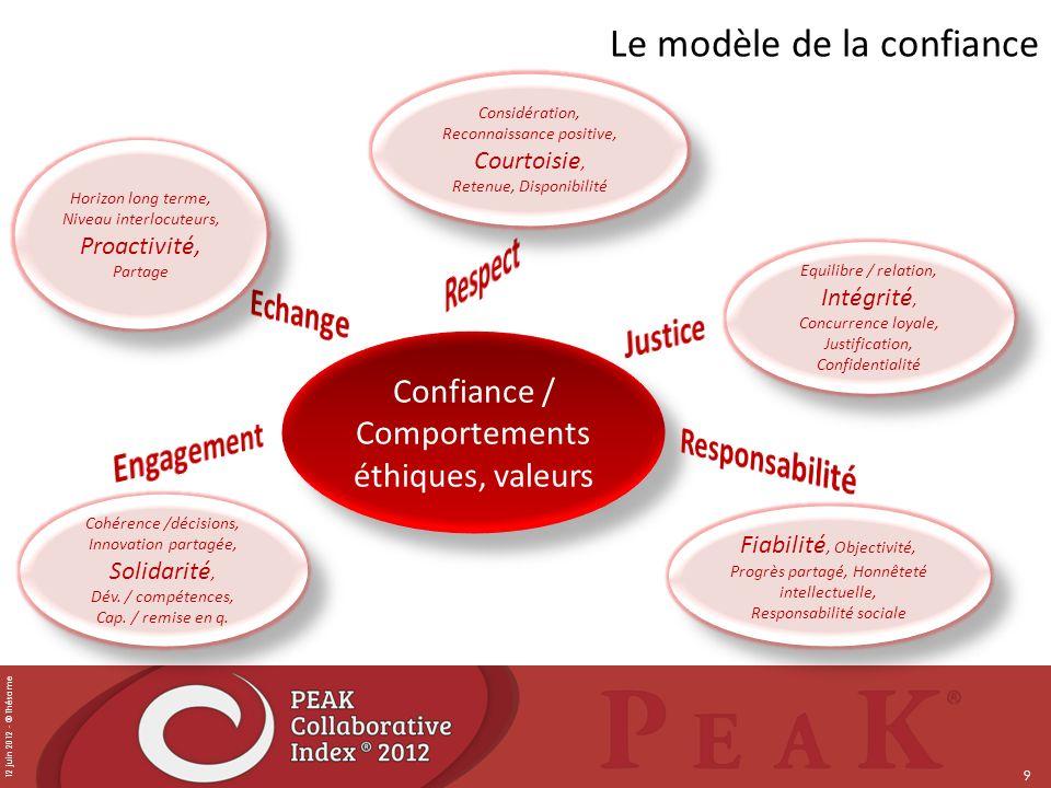 12 juin 2012 - © Thésame 9 Le modèle de la confiance Confiance / Comportements éthiques, valeurs Considération, Reconnaissance positive, Courtoisie, R