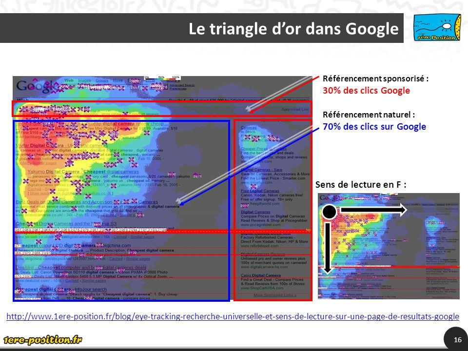 Le triangle dor dans Google 16 Sens de lecture en F : Référencement sponsorisé : 30% des clics Google Référencement naturel : 70% des clics sur Google http://www.1ere-position.fr/blog/eye-tracking-recherche-universelle-et-sens-de-lecture-sur-une-page-de-resultats-google