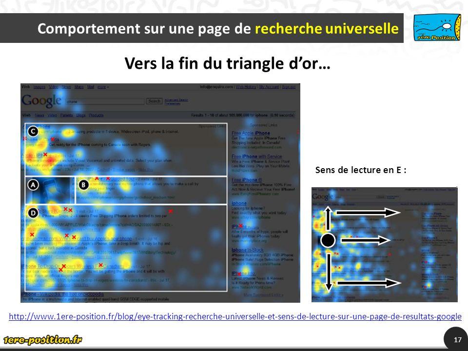 Comportement sur une page de recherche universelle 17 http://www.1ere-position.fr/blog/eye-tracking-recherche-universelle-et-sens-de-lecture-sur-une-page-de-resultats-google Sens de lecture en E : Vers la fin du triangle dor…
