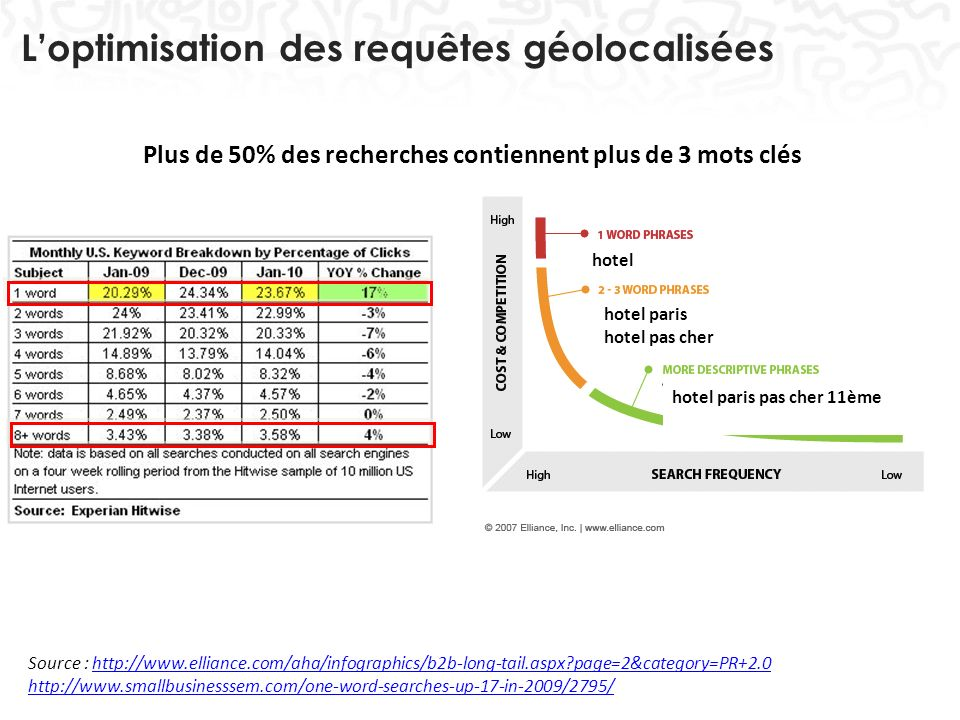 Loptimisation des requêtes géolocalisées 25 Source : http://www.elliance.com/aha/infographics/b2b-long-tail.aspx?page=2&category=PR+2.0http://www.elli