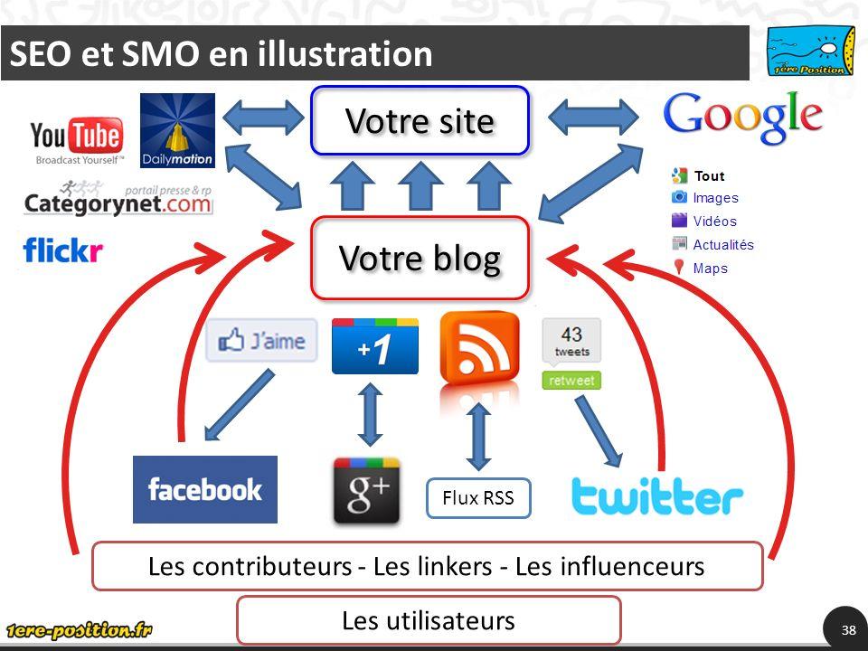 38 Votre blog Votre site SEO et SMO en illustration Flux RSS Les contributeurs - Les linkers - Les influenceurs Les utilisateurs