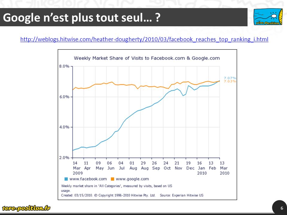 Google nest plus tout seul… ? 6 http://weblogs.hitwise.com/heather-dougherty/2010/03/facebook_reaches_top_ranking_i.html