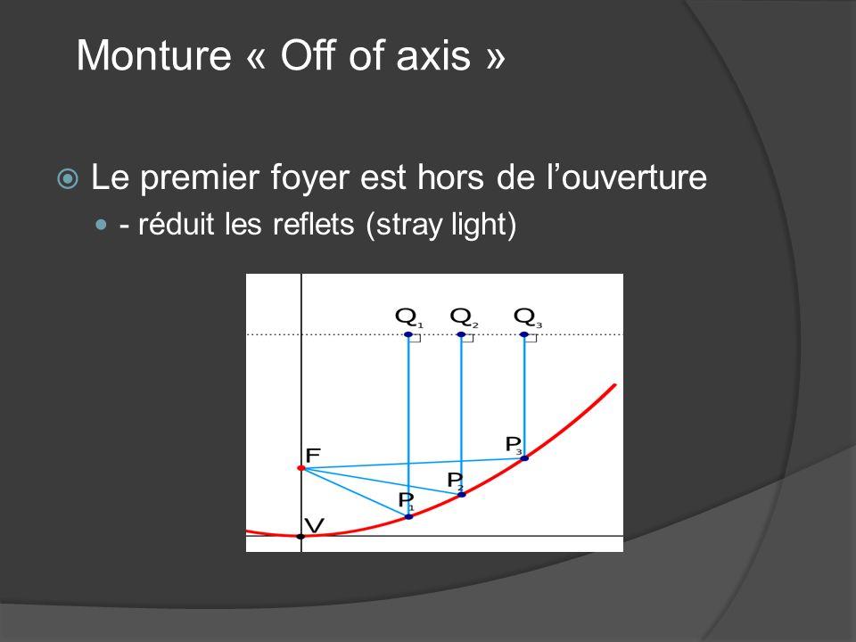 Monture « Off of axis » Le premier foyer est hors de louverture - réduit les reflets (stray light)