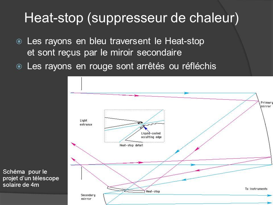 Heat-stop (suppresseur de chaleur) Les rayons en bleu traversent le Heat-stop et sont reçus par le miroir secondaire Les rayons en rouge sont arrêtés