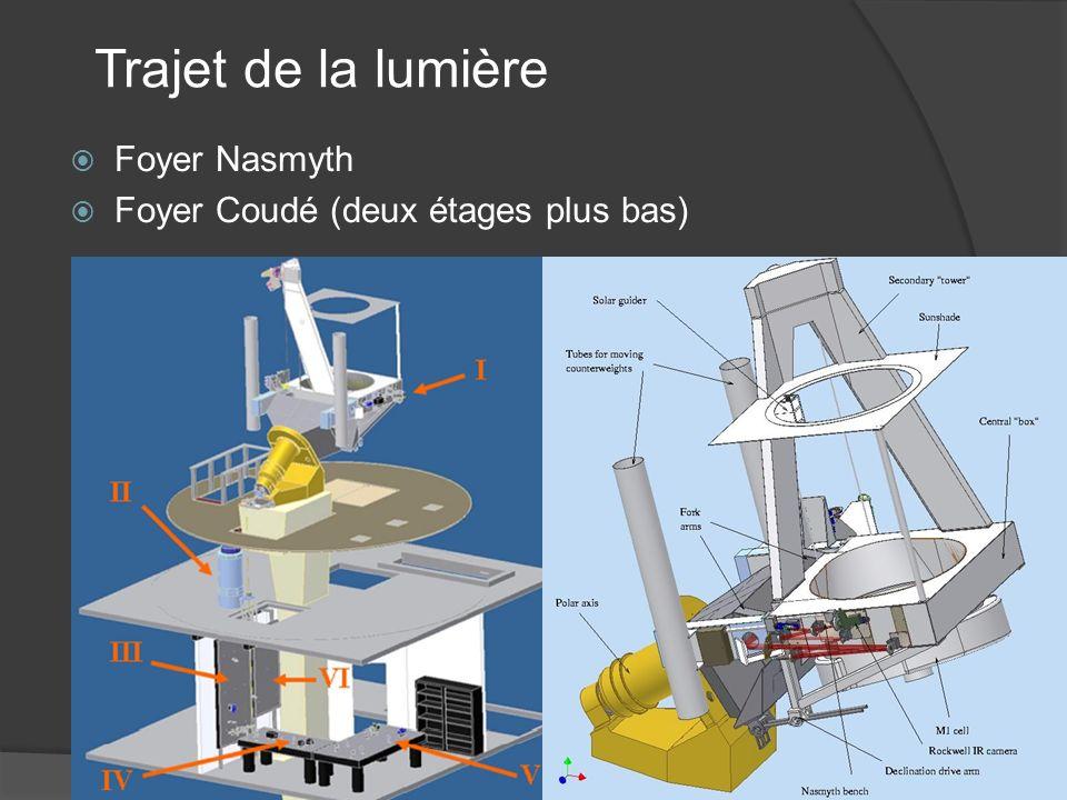 Trajet de la lumière Foyer Nasmyth Foyer Coudé (deux étages plus bas)
