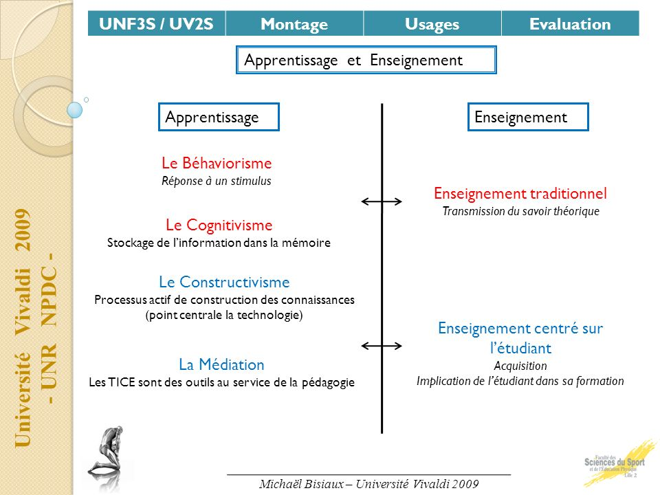 Université Vivaldi 2009 - UNR NPDC - UNF3S / UV2SMontageUsagesEvaluation Apprentissage et Enseignement ApprentissageEnseignement Le Béhaviorisme Répon